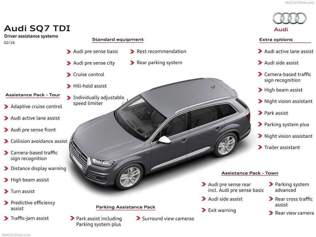 Audi SQ7 Eigenschaften Technische Daten